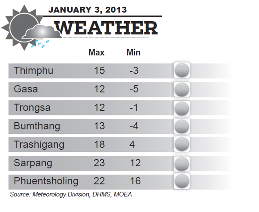 Bhutan Weather for January 03 2013