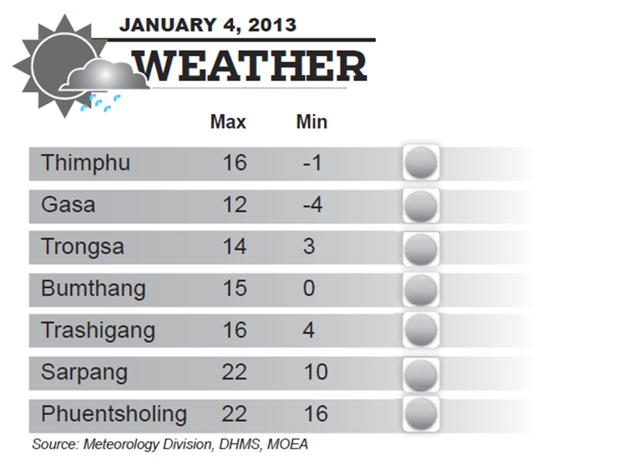 Bhutan Weather for January 04 2014
