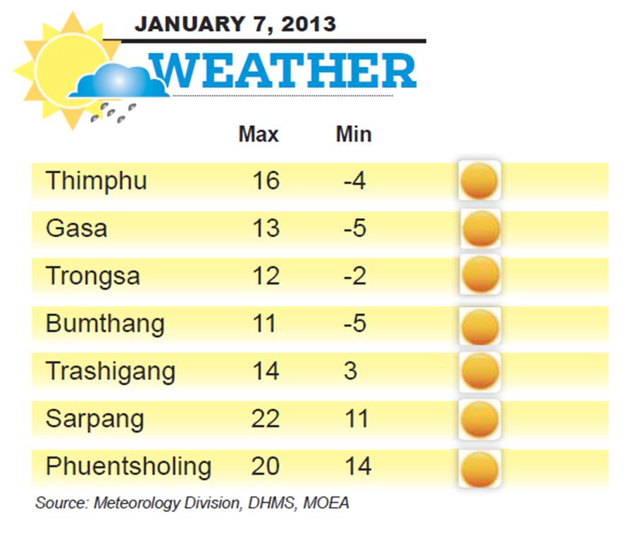 Bhutan Weather for January 07 2014