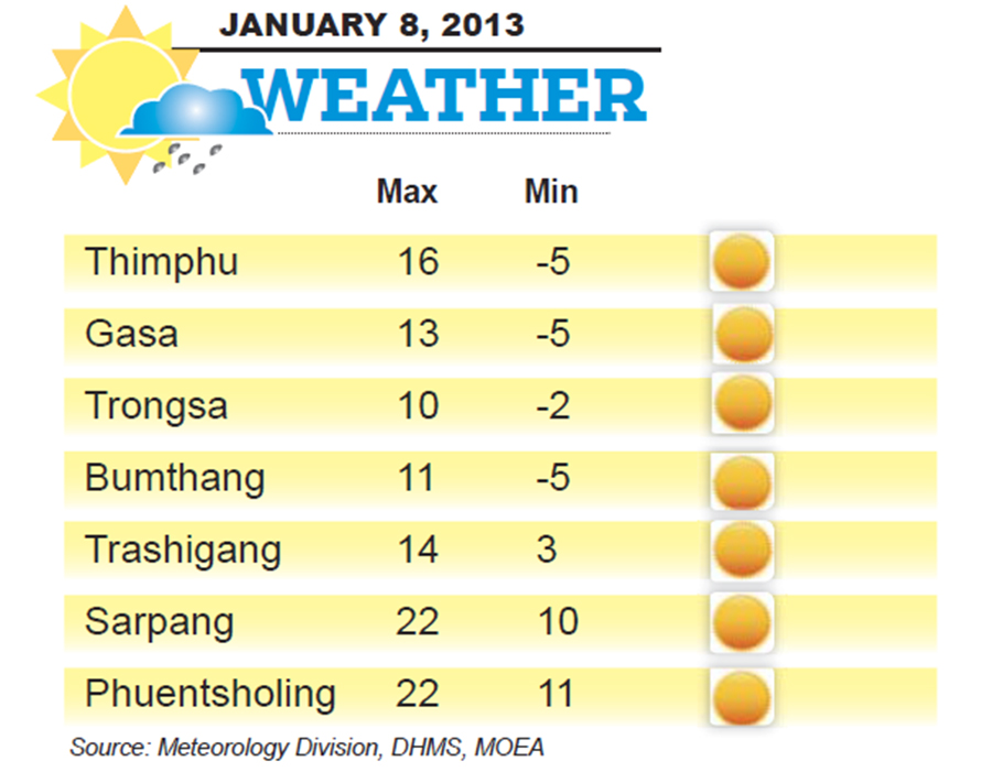 Bhutan Weather for January 08 2014