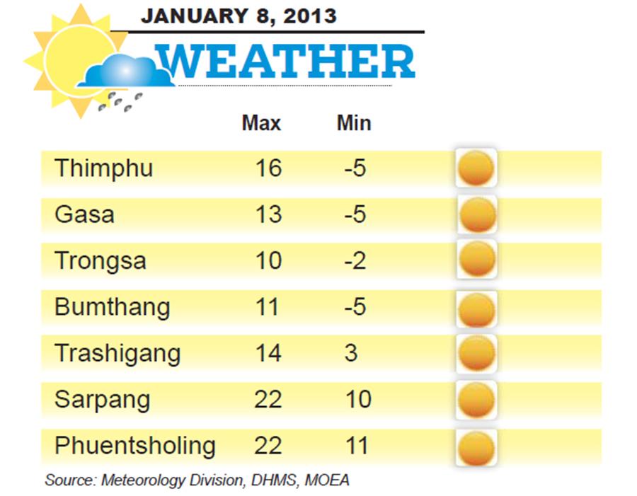 Bhutan Weather for January 08 2014