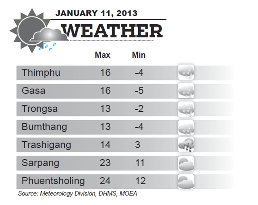 Bhutan Weather for January 11 2014
