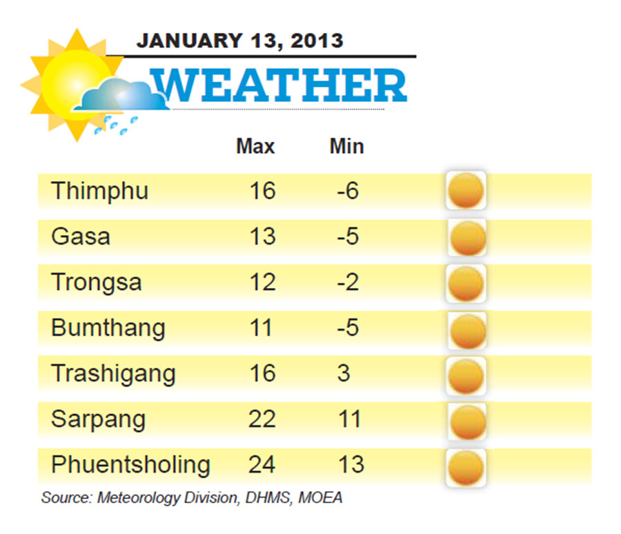 Bhutan Weather for January 13 2014