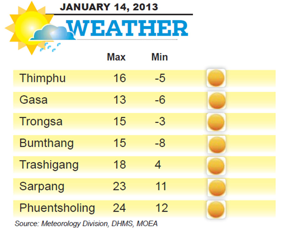 Bhutan Weather for January 14 2014