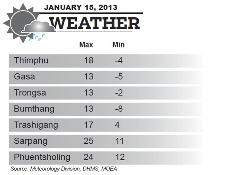 Bhutan Weather for January 15 2014