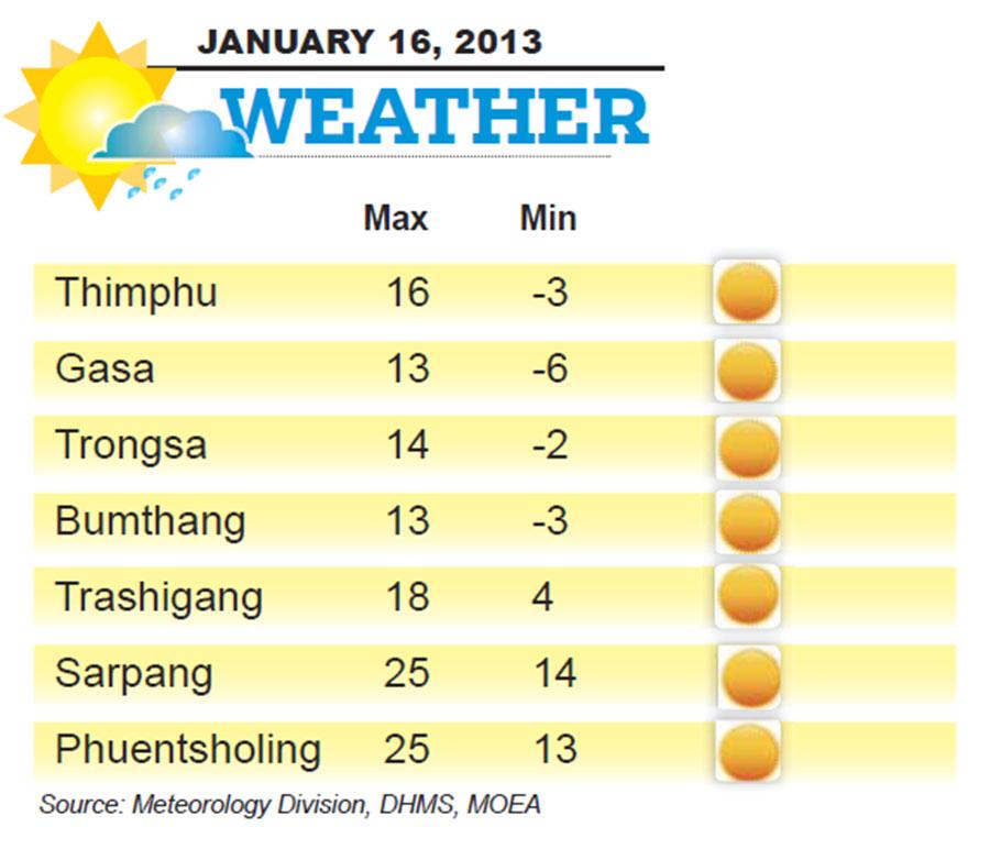 Bhutan Weather for January 16 2014