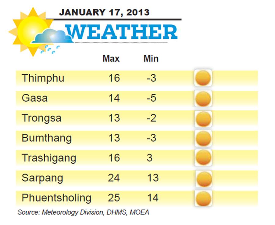 Bhutan Weather for January 17 2014