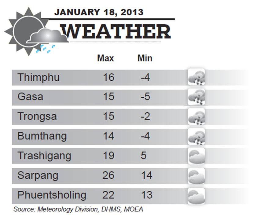 Bhutan Weather for January 18 2014