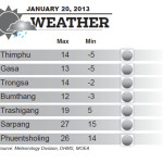 Weather for January 20 2014