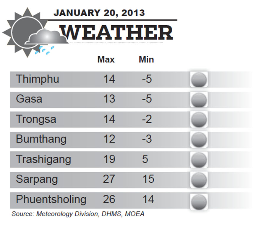 Bhutan Weather for January 20 2014