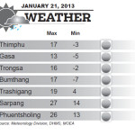Weather for January 21 2014