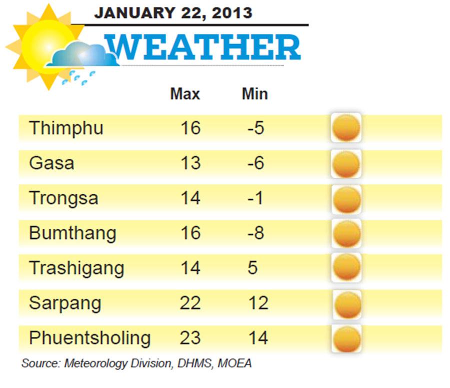 Bhutan Weather for January 22 2014