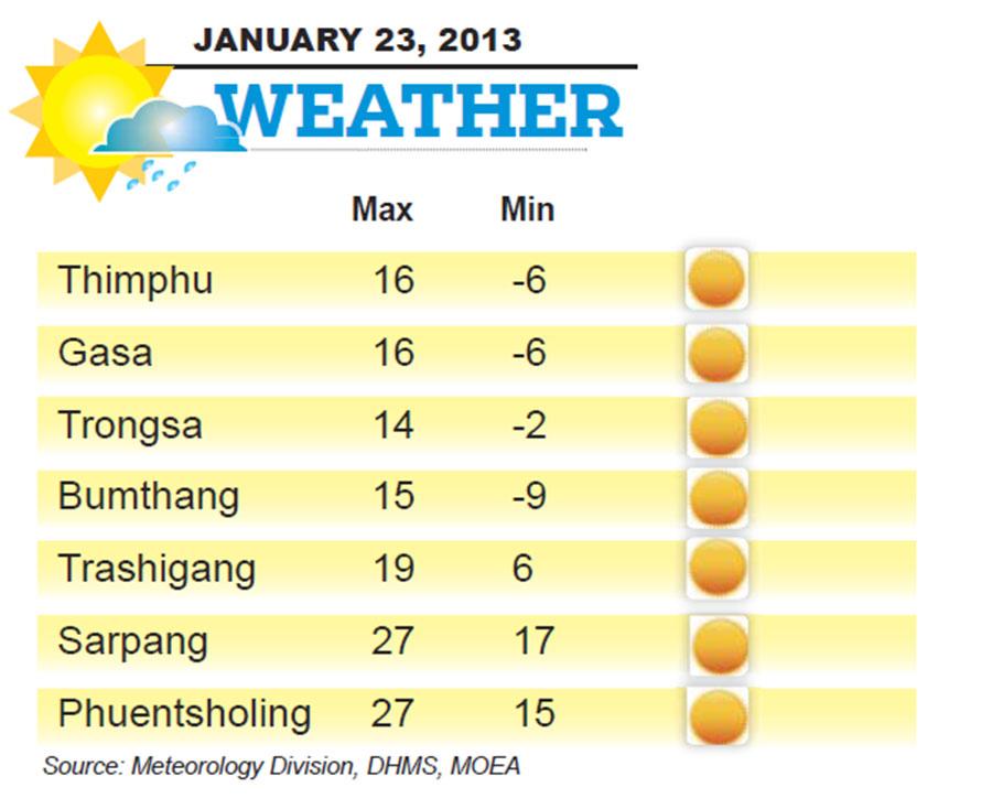 Bhutan Weather for January 23 2014
