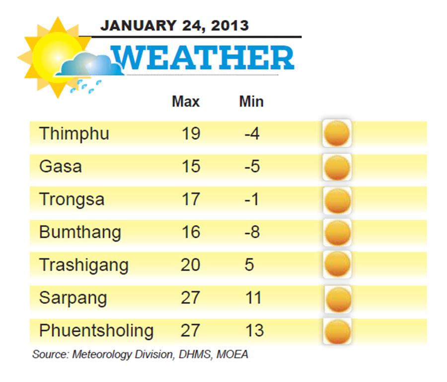 Bhutan Weather for January 24 2014