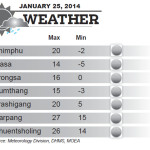 Weather for January 25 2014