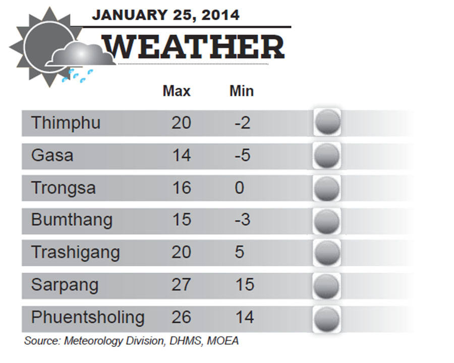 Bhutan Weather for January 25 2014