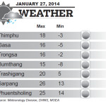 Weather for January 27 2014