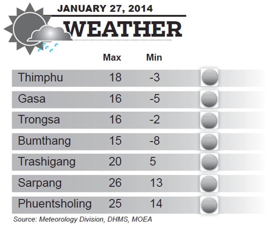 Bhutan Weather for January 27 2014