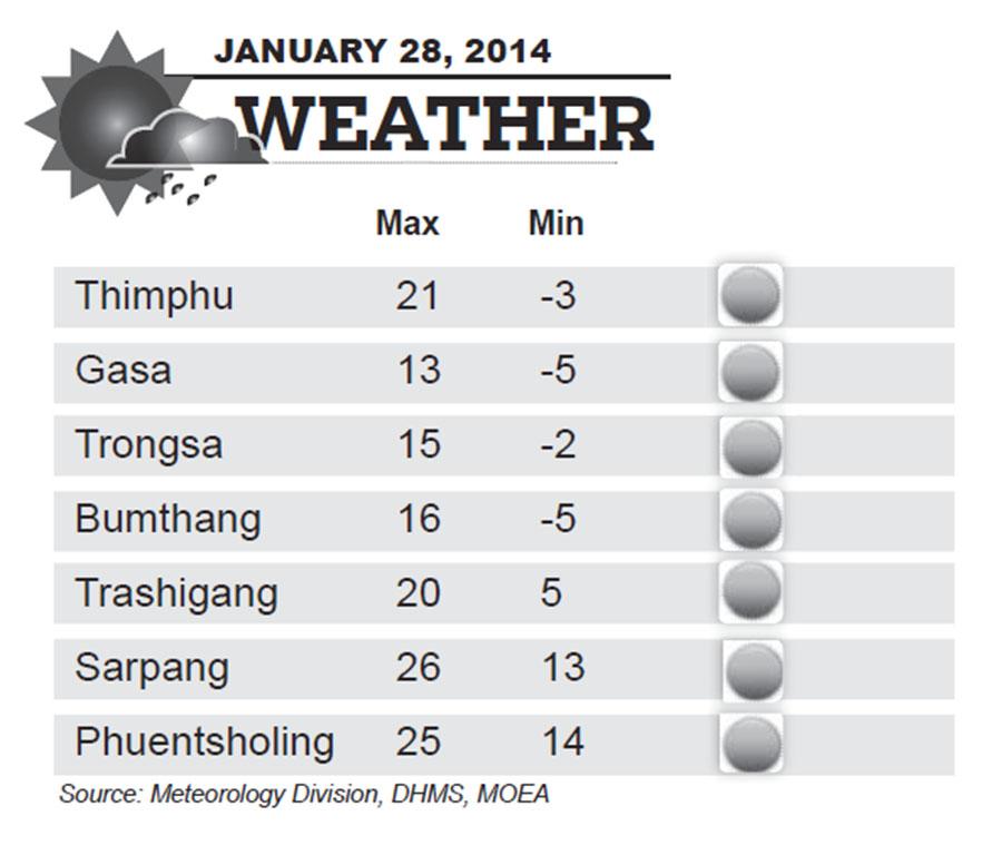 Bhutan Weather for January 28 2014