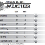 Weather for January 29 2014