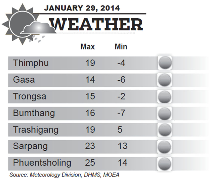 Bhutan Weather for January 29 2014