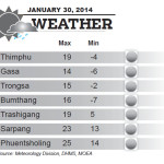 Weather for January 30 2014
