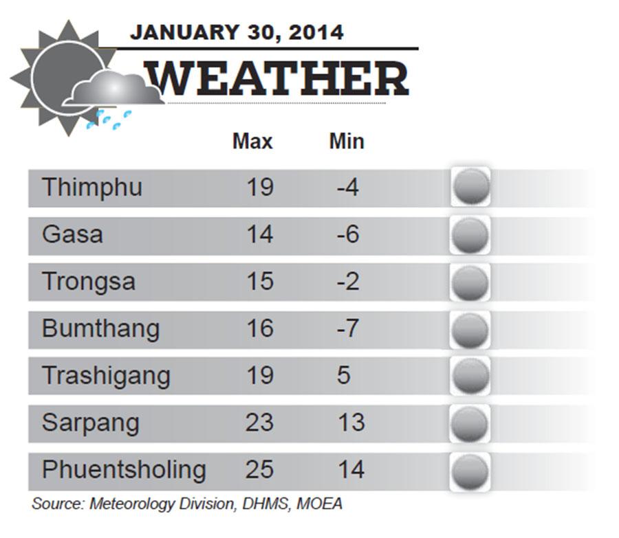 Bhutan Weather for January 30 2014