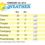 Weather for February 25 2014