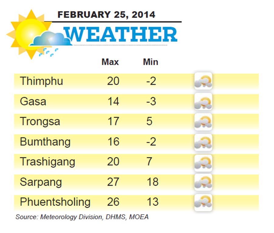 Bhutan Weather for February 25 2014
