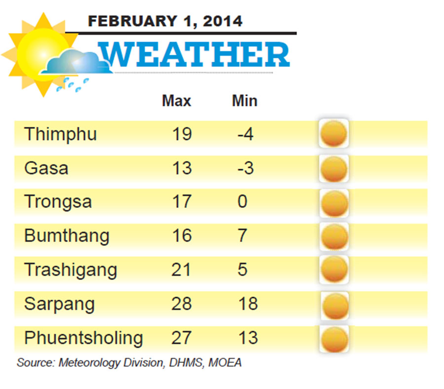 Bhutan Weather for February 01 2014