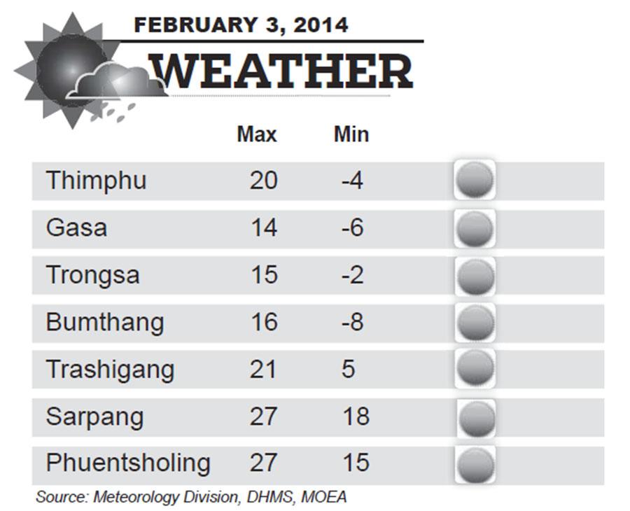 Bhutan Weather for February 03 2014