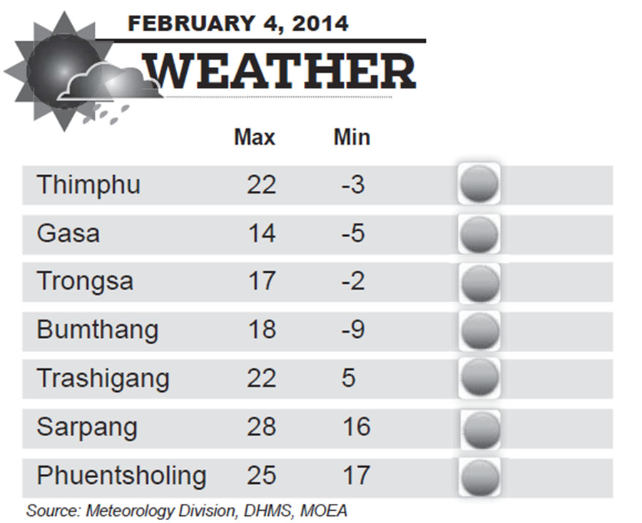 Bhutan Weather for February 04 2014
