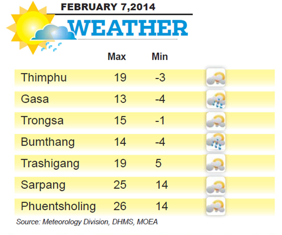 Bhutan Weather for February 07 2014