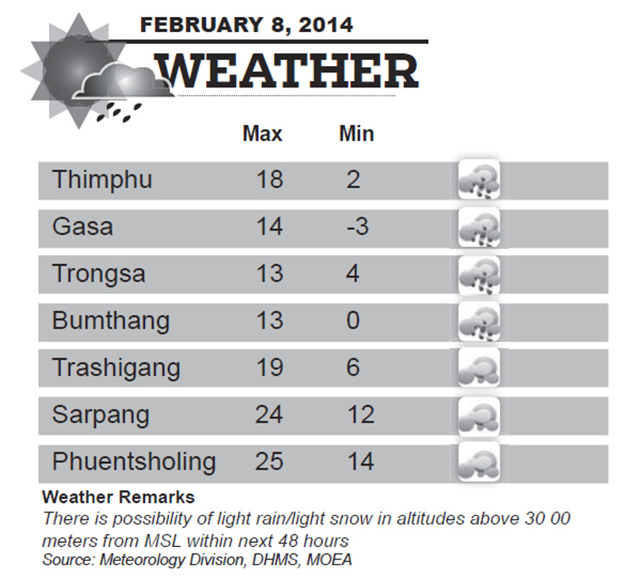 Bhutan Weather for February 08 2014