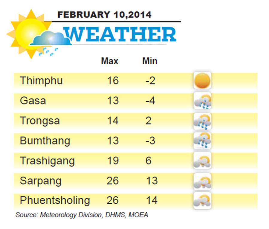 Bhutan Weather for February 10 2014