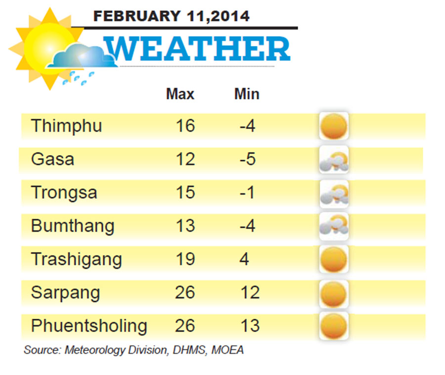 Bhutan Weather for February 11 2014