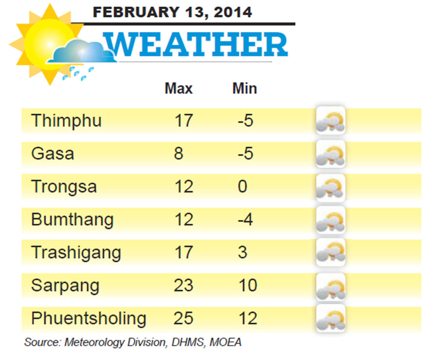 Bhutan Weather for February 13 2014