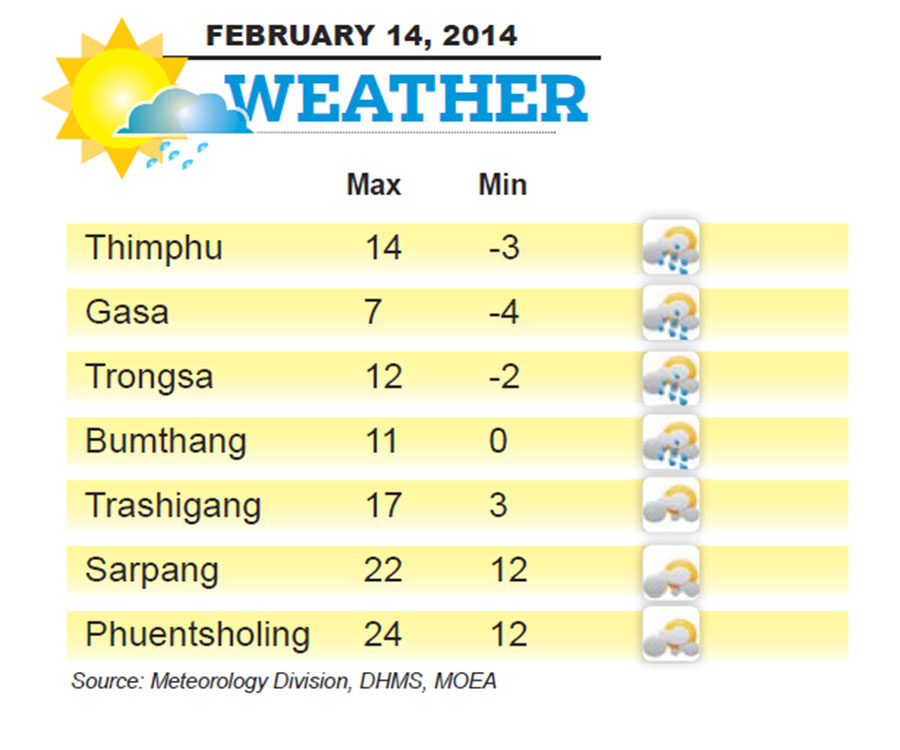 Bhutan Weather for February 14 2014