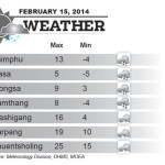 Weather for February 15 2014