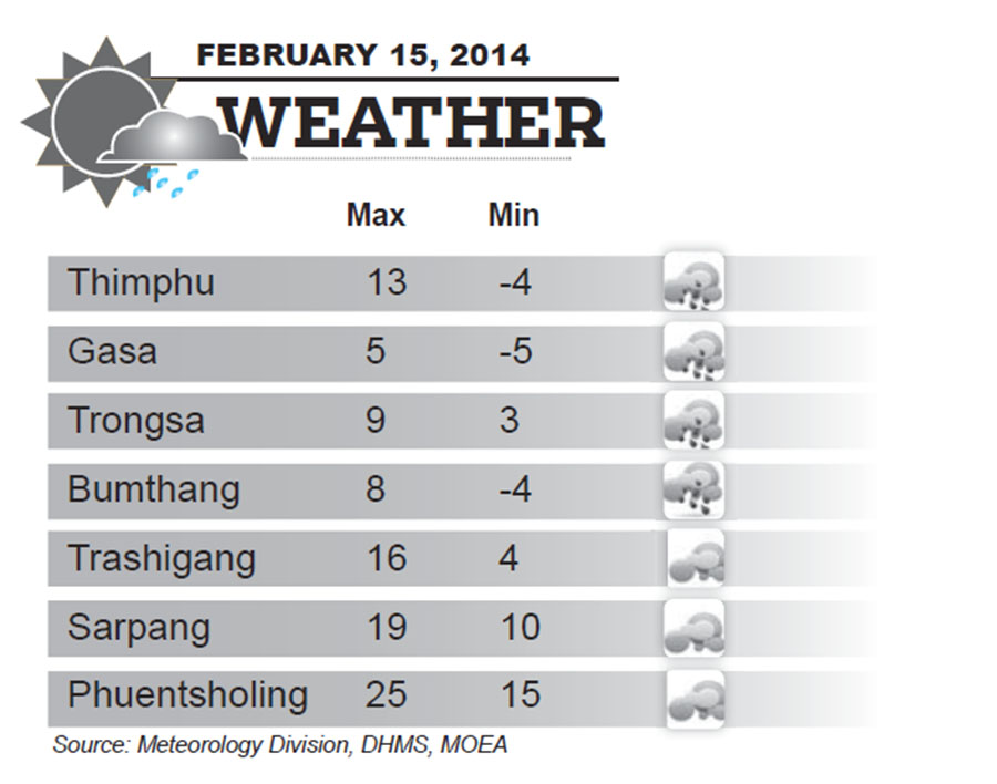 Bhutan Weather for February 15 2014