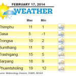 Weather for February 17 2014