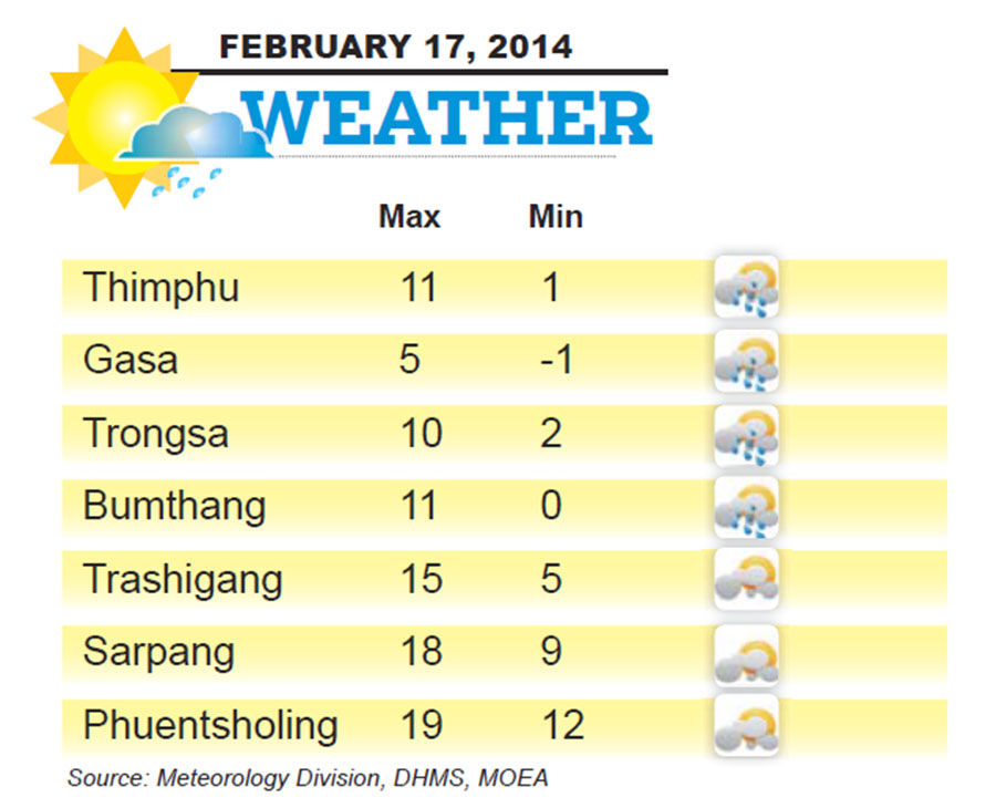 Bhutan Weather for February 17 2014