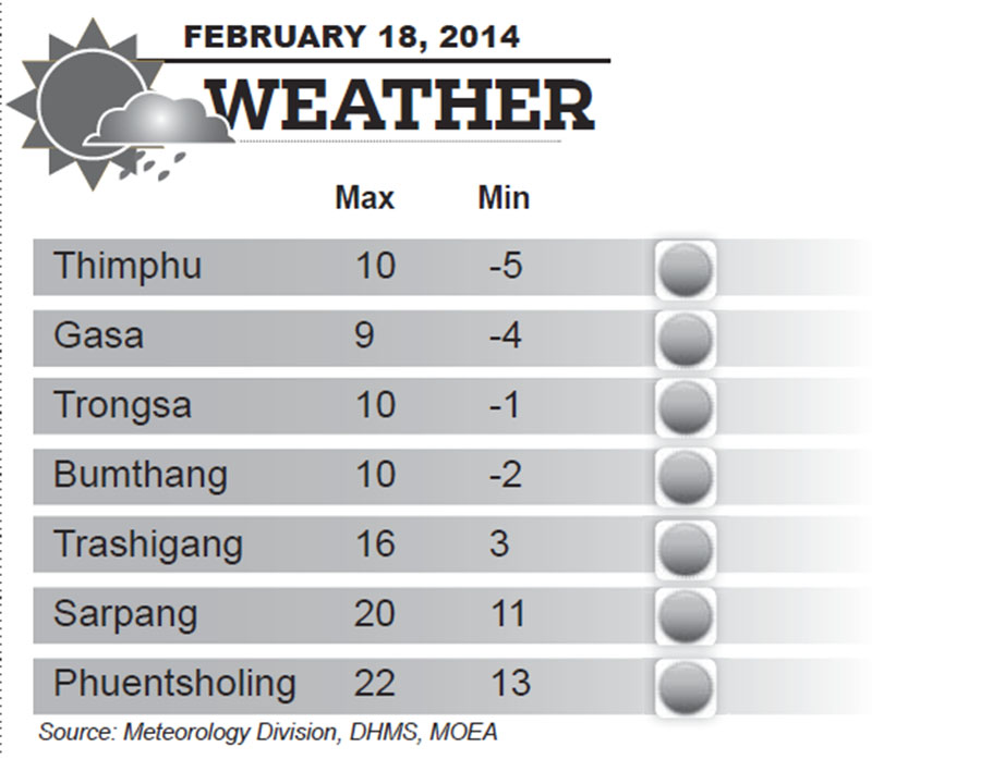 Bhutan Weather for February 18 2014