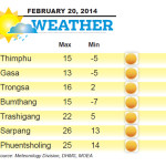 Weather for February 20 2014