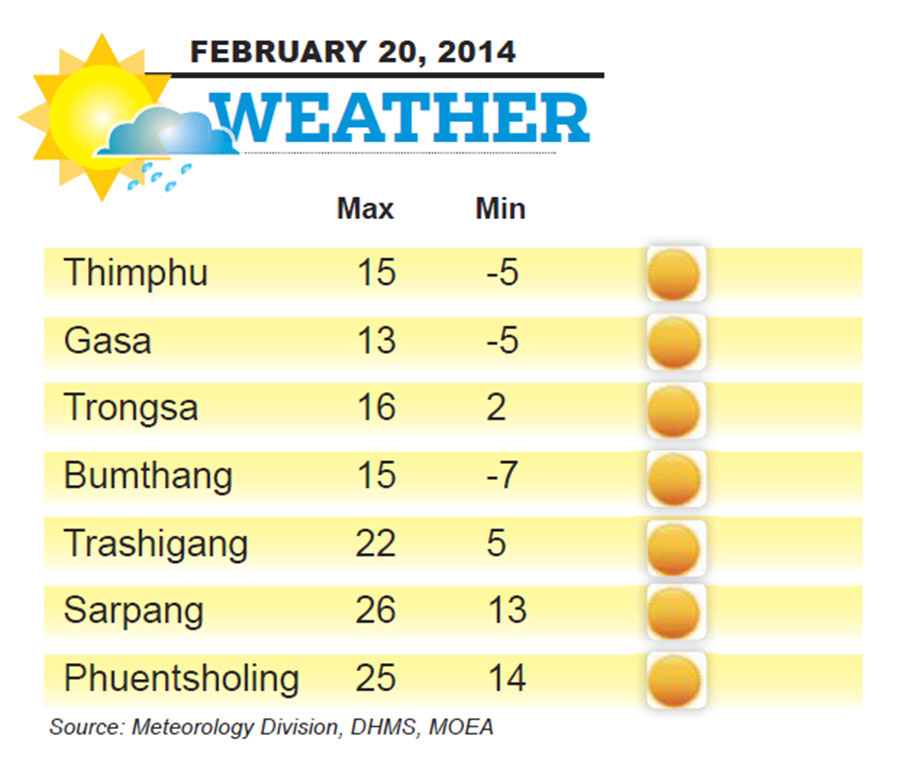 Bhutan Weather for February 20 2014