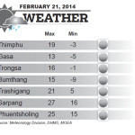 Weather for February 21 2014