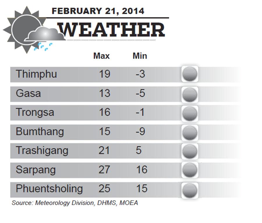 Bhutan Weather for February 21  2014