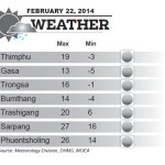 Weather for February 22 2014