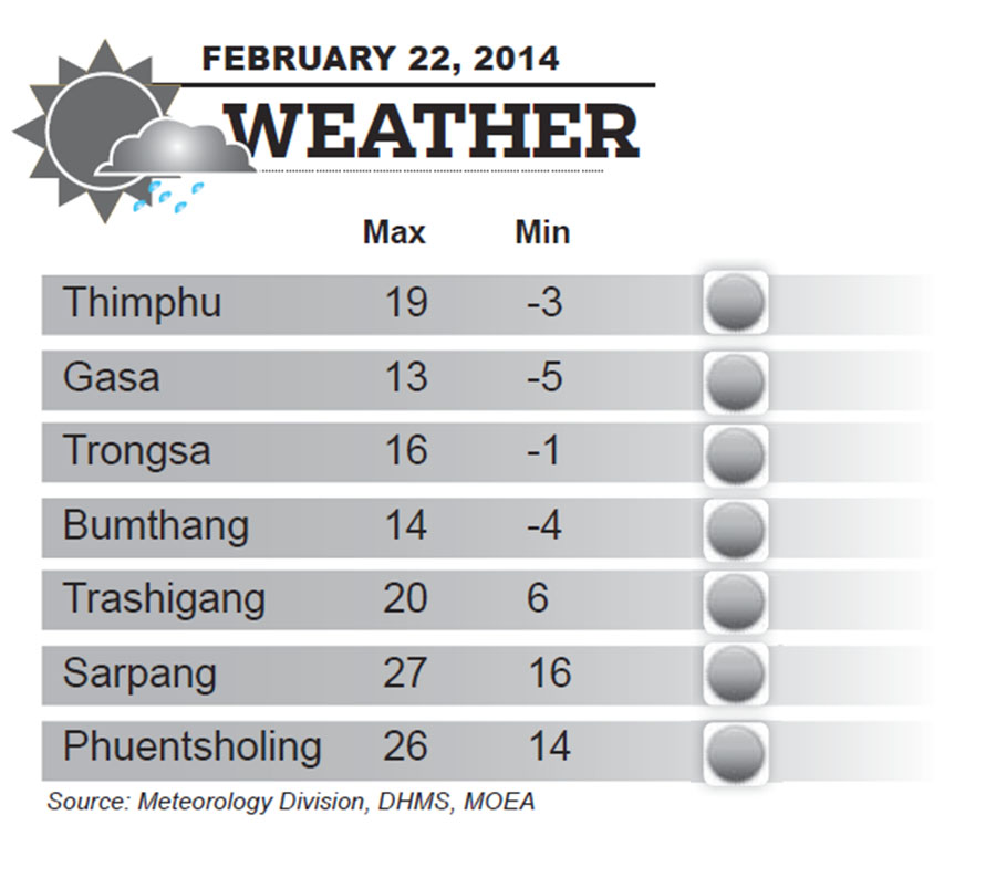 Bhutan Weather for February 22 2014