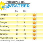 Weather for February 24 2014